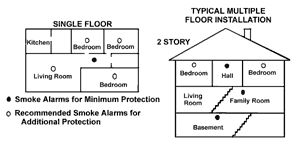 Protect your home family w usi smoke fire and co - Smoke detector placement in bedroom ...